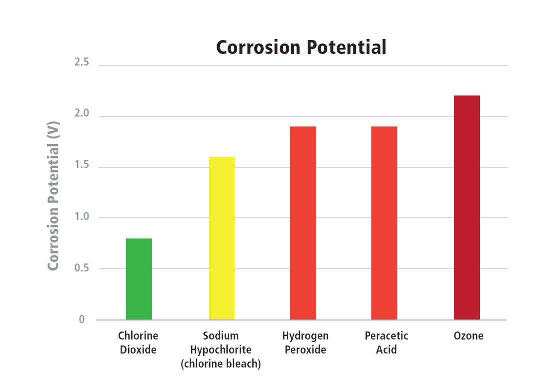 Corrosion Bar Chart