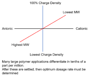 Polymer Charge Density Graph