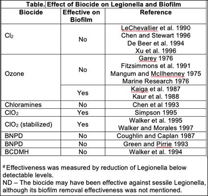 Effect of Biocide on Legionella and Biofilm